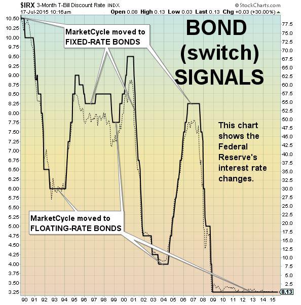 NEW signals bonds