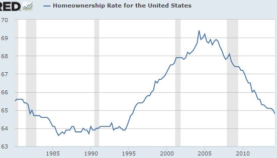 sept home ownership