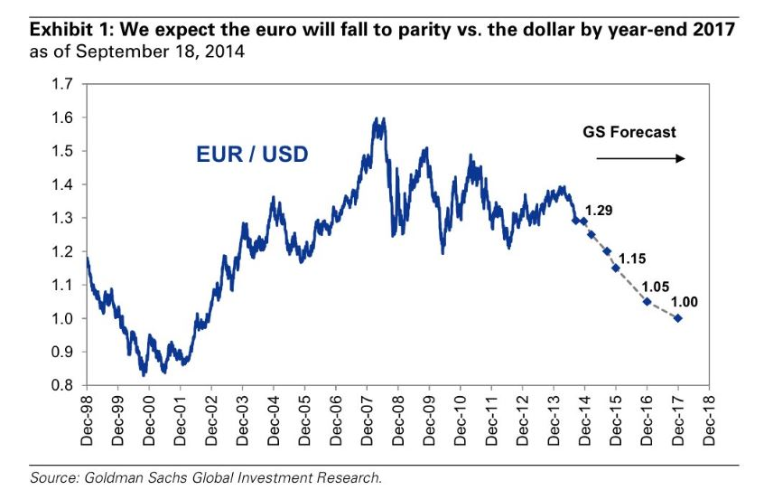 oct goldman sachs expect Euro to fall to parity