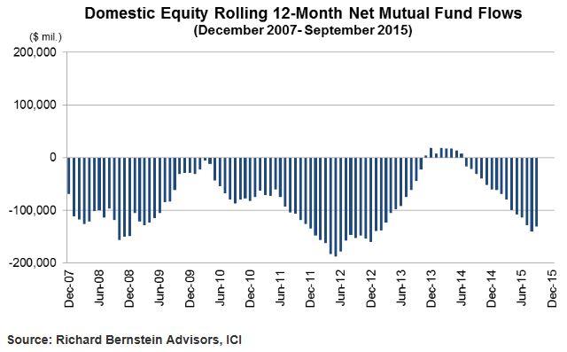 chart blog 58 investors still scared of stocks