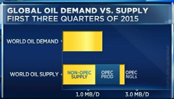 chart blog 59 oil build bigger than demand stock market