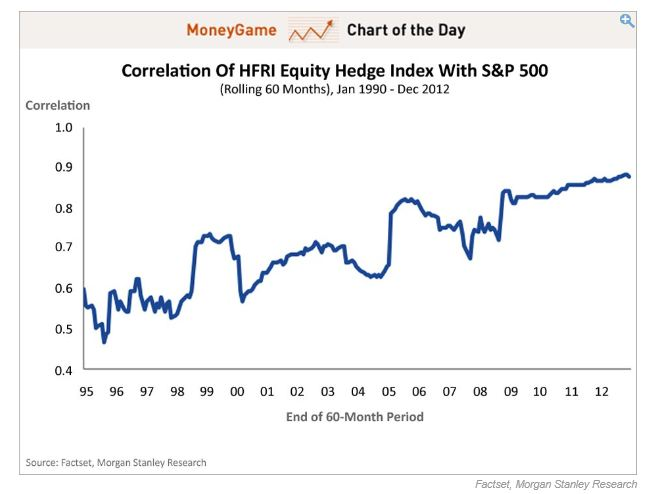 hedge fund correlation