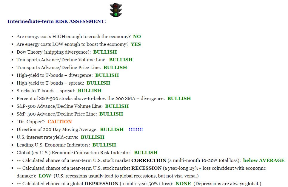 Robert... sample of MarketCycle's daily risk assessment #1