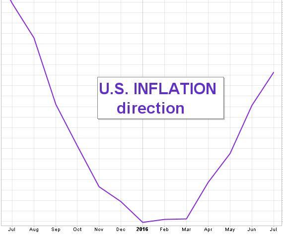 blog inflation