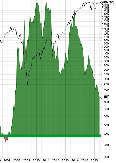 blog yield curve