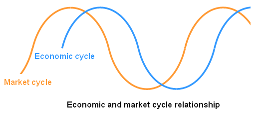 market-cycle-2