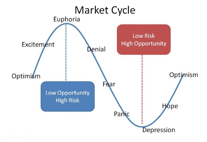 market-cycle-emotions